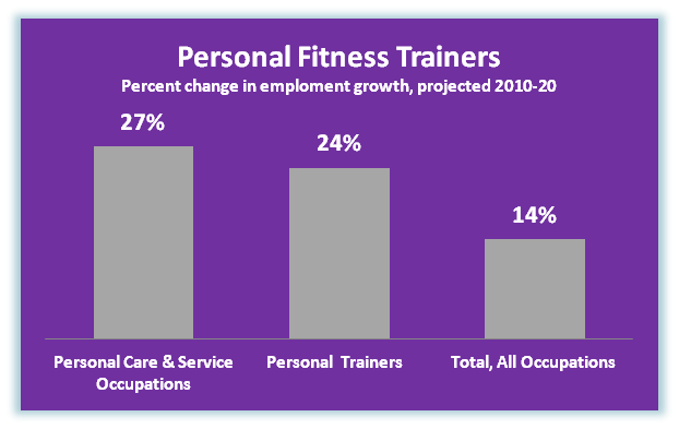 how to become a personal trainer montreal