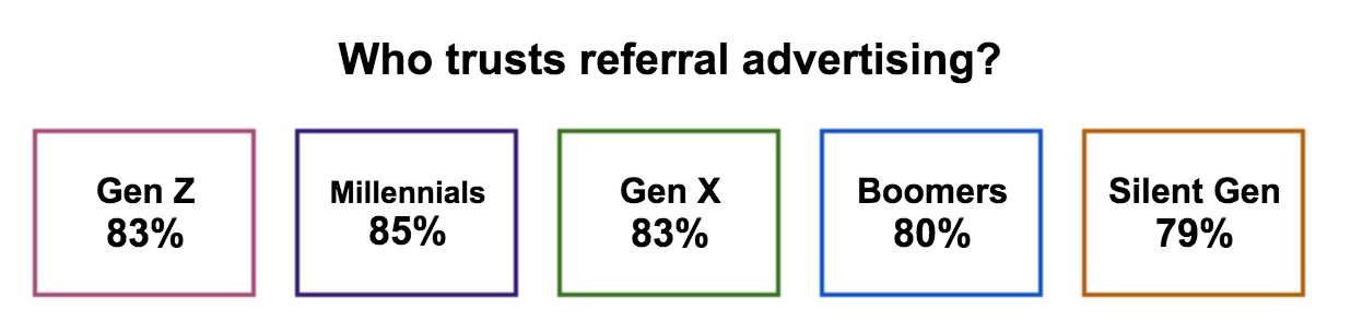 Extole Generation Survey Referral Marketing