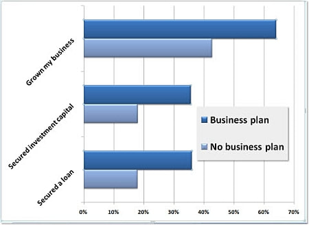 business plan statistics